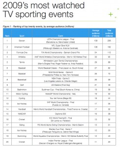 2009 most-watched sports events
