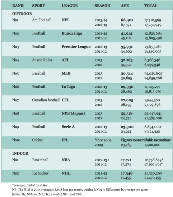 GSSS 2014 report - attendances