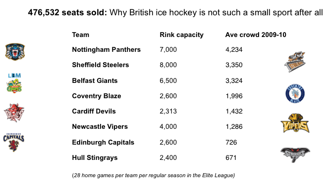 Ice Hockey In Britain Attracts More People Than You Think Some