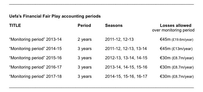 http://www.sportingintelligence.com/wp-content/uploads/2011/02/FFP-accounting-periods.jpg