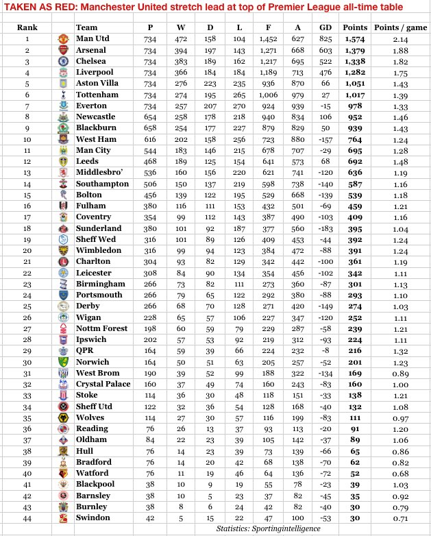 Manchester united stretch lead at top of all time premier league table sporting intelligence - Premier league table table ...