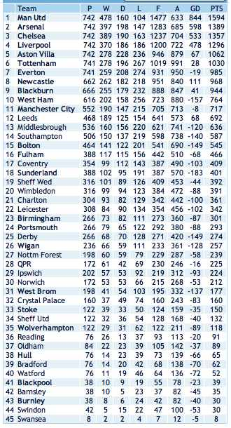 All-time-PL-table-to-17.10.11.jpg