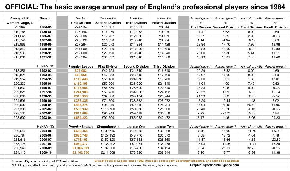 Premier League Wages