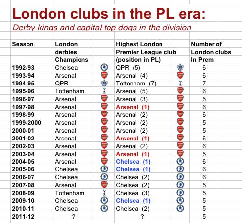 Chelsea close to usurping arsenal as london kings in for All english league tables
