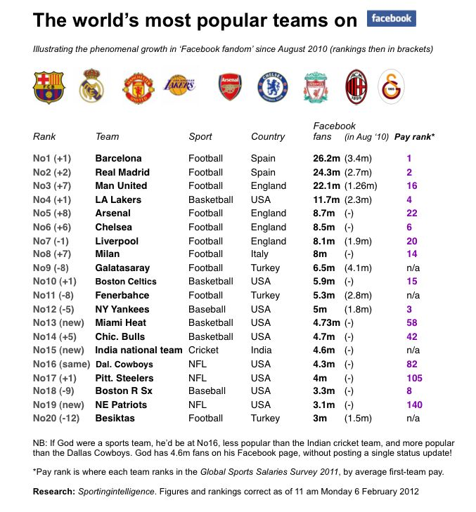 barcelona real madrid and manchester united untouchable