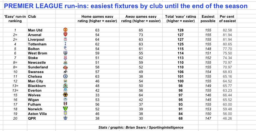 Premier League Clubs: ANALYSIS: Manchester United Have Easiest Run-in Of All