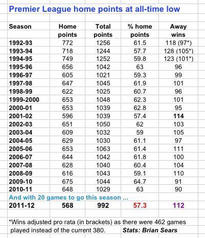 Liverpool among leading flops as premier league home for Premier league table 99
