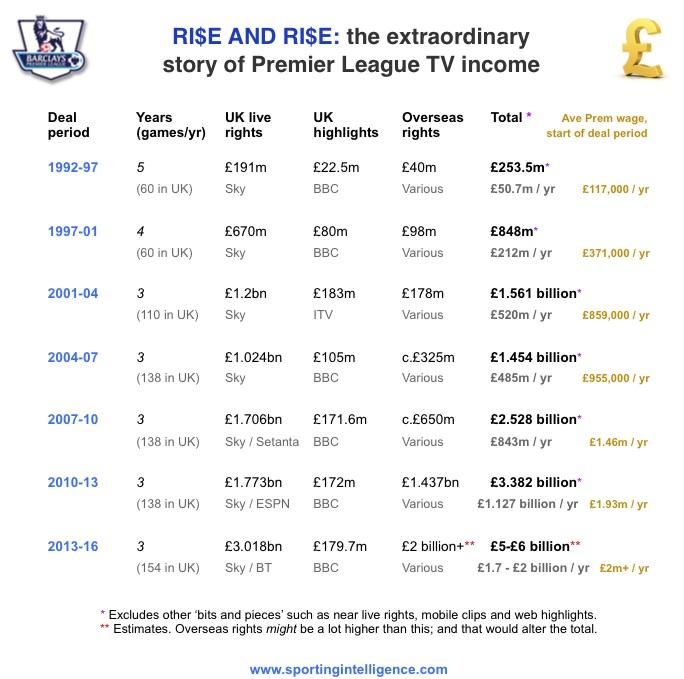 Premier league tv rights q a including where the money - Bundesliga premier league table ...