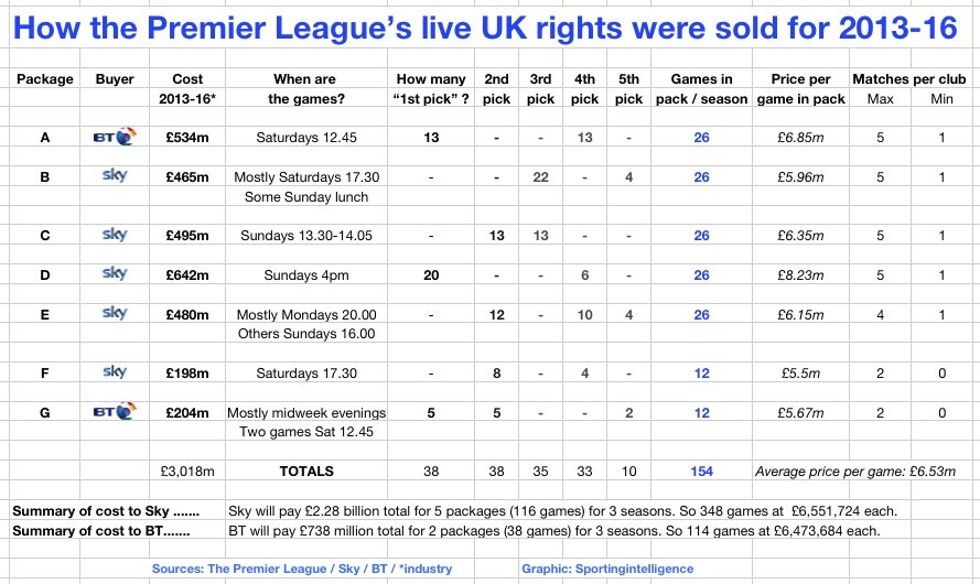 2013 - 2016 Premier League Football TV rights in detail