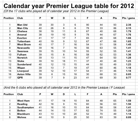Woeful 2012 for qpr points to unlucky 2013 and relegation sporting intelligence - Football conference south league table ...