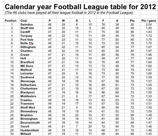 Calendar Year Premier League Table : Woeful for qpr points to unlucky and relegation