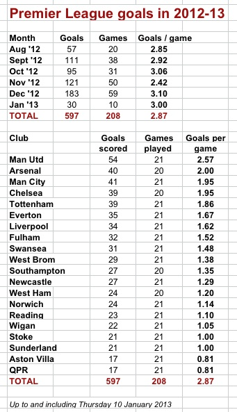 Premier League goals record on track thanks to United ...