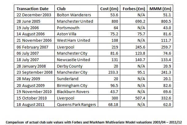 From Man Utd at £1bn to Wigan at £43m: what's your club REALLY worth?