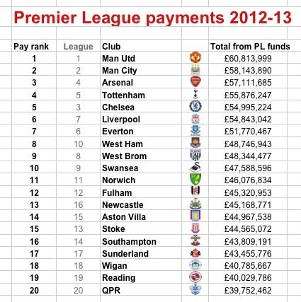 http://www.sportingintelligence.com/wp-content/uploads/2013/05/PL-cash-12-13.jpg