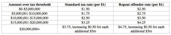 NBA tax