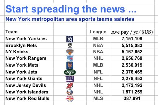 NY area salaries