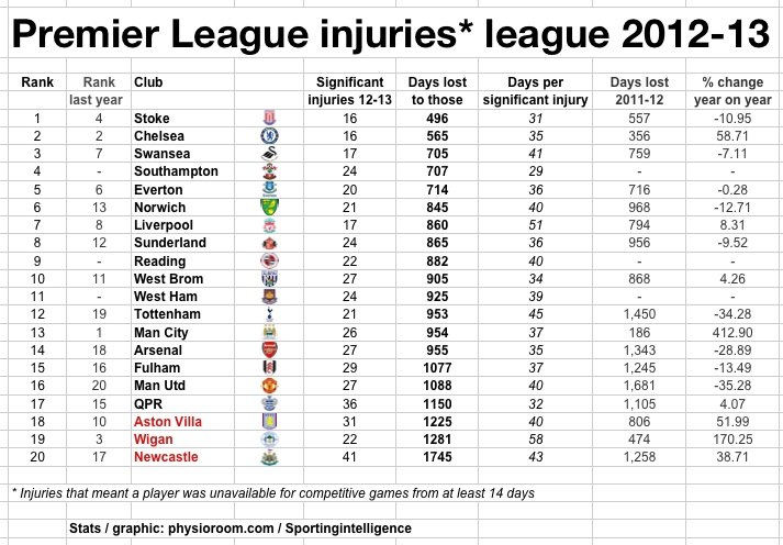 PL injuries league 12-13
