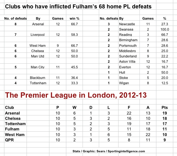 Arsenal at Fulham, defeats (h)