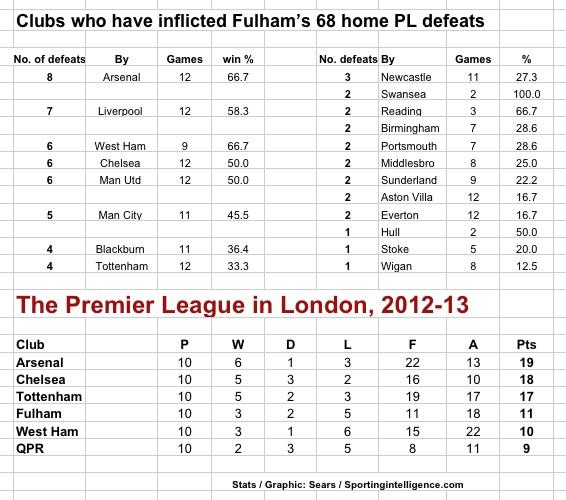 Arsenal at Fulham, defeats (h)