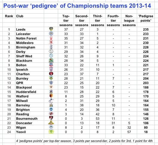 Pedigree cash managers analytics and why 2013 14 for 07 08 championship table