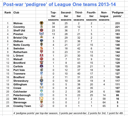 League One pedigree 13-14