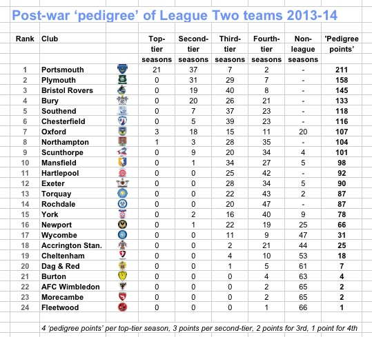 League Two pedigree 13-14