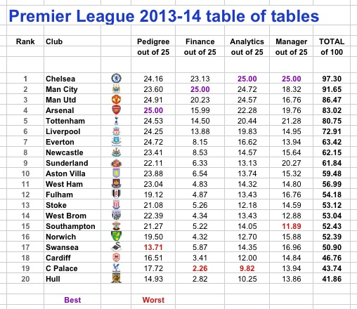 PL 2013-14 table of tables