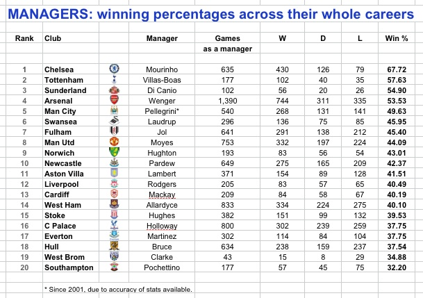PL managers 13-14