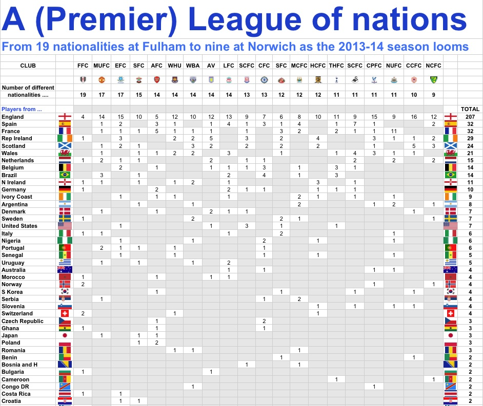 Premier league s global game hits landmark 100th different for League table 6 nations