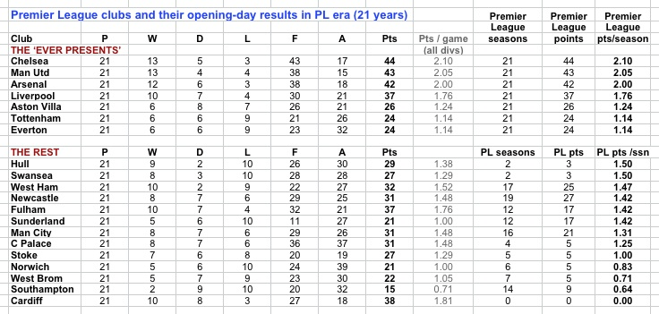 PL opening day 21 yrs