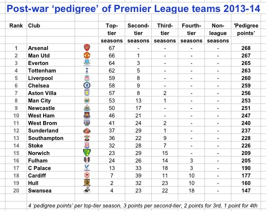 PL pedigree 13-14