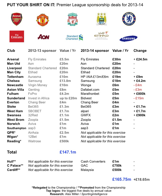 Shirt sponsorship deals football