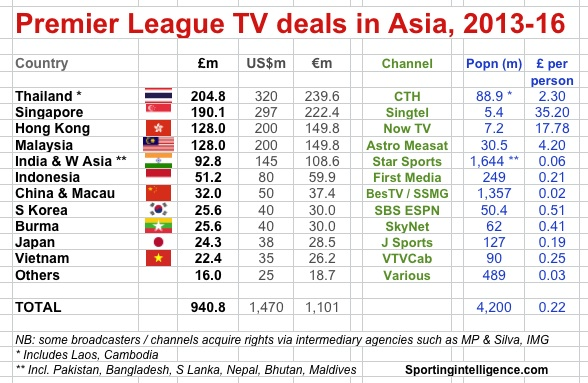 PL Asia TV deals 2013-16
