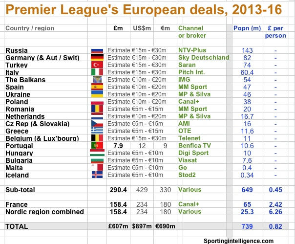 PL Europe deals 13-16
