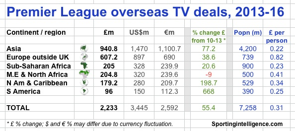 PL overseas TV income 13-16