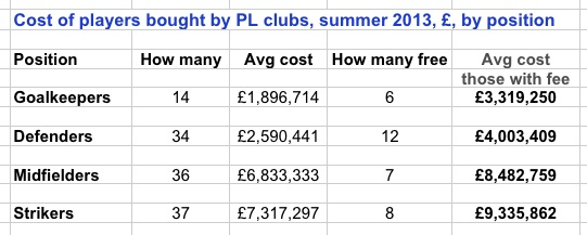PL spend summer 2013 - by position