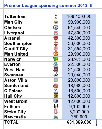 PL spend summer 2013 - gross by club