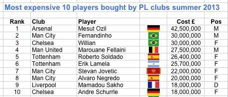 PL spend summer 2013 - top 10