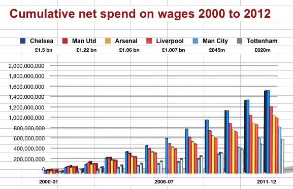 Cumulative net spend wages 2000-12