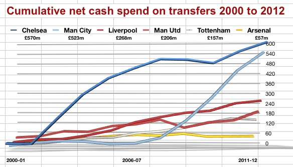 Cumulative trns spend big 6 from 2000-12