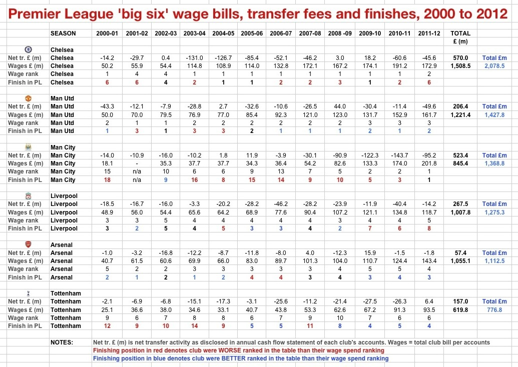 Net trans & wages 2000-12 PL big 6