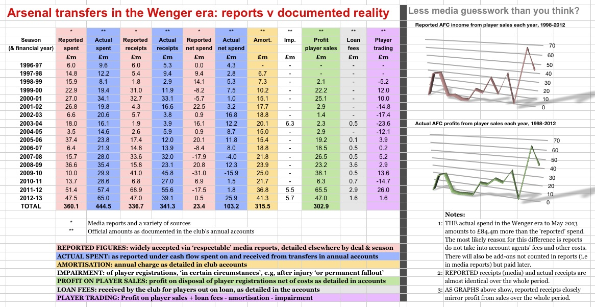 Wenger era transfers, reports v reality