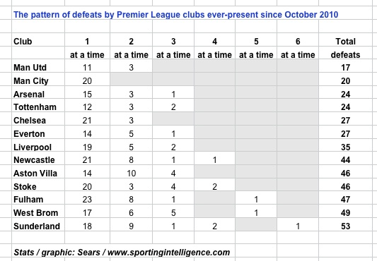 City no consec PL loss since Oct10