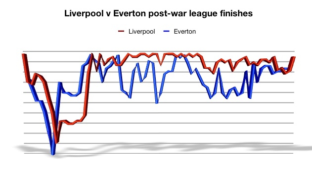 LFC v EFC post-war graph