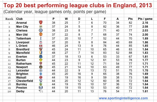 Best performing Eng football 2013
