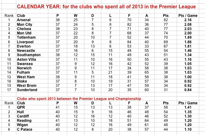 Calendar Year Premier League Table : Number crunched the best and worst of english league