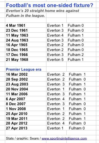 Everton 20 Fulham 0