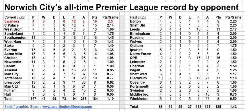 Norwich all-time PL to 12.12.13