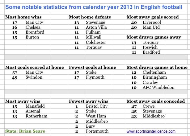 Notable calendar yr stats