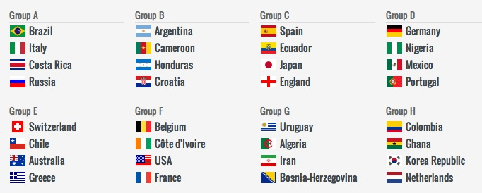 Simulated WC draw on 6.12.13